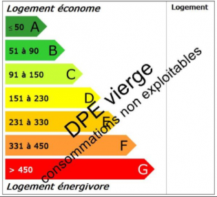 Classe énergie VI